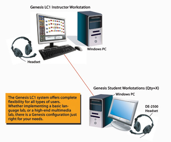 Linguatronics Genesis LC1 Configuration